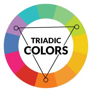 For Creating Triadic Scheme Draw An Equilateral Triangle On The Color Wheel And Pick Three Colors At Points Of