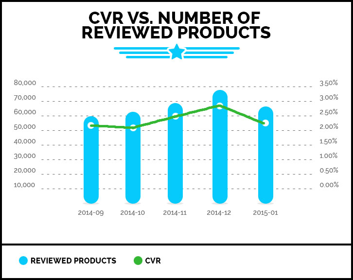 CVR VS. Number of Reviewed Products
