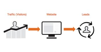 How to Keep Website Traffic Up By Repeated Visitors
