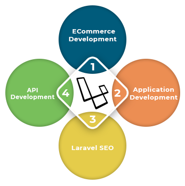 Laravel-Development