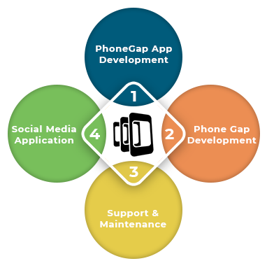 PhoneGap-Application-Development