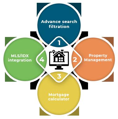 Real Estate Website