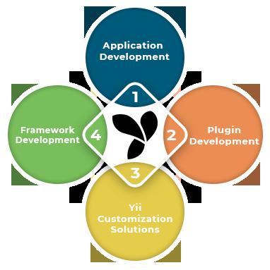 Yii-Development